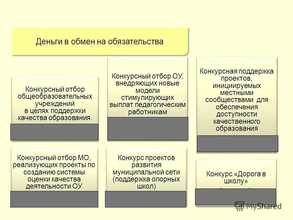 13 Конкурс проектов развития муниципальной сети (поддержка опорных школ) 35 млн.руб. Конкурсный отбор ОУ, внедряющих новые модели стимулирующих выплат педагогическим работникам 4,5 млн.руб. Конкурсная поддержка проектов, инициируемых местными сообщес