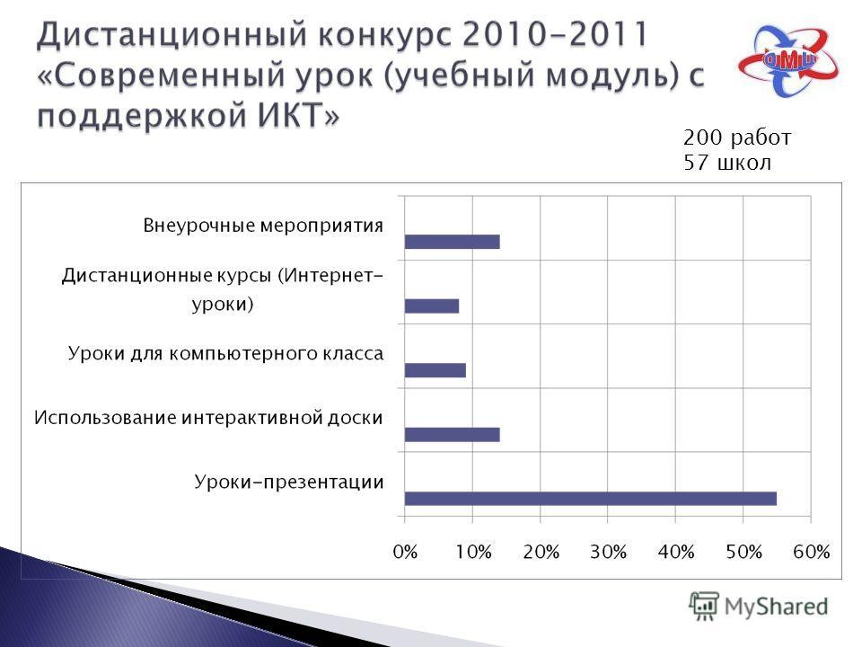 200 работ 57 школ