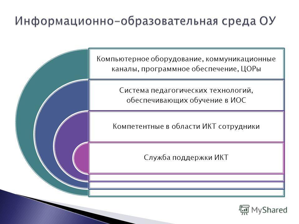 Компьютерное оборудование, коммуникационные каналы, программное обеспечение, ЦОРы Система педагогических технологий, обеспечивающих обучение в ИОС Компетентные в области ИКТ сотрудники Служба поддержки ИКТ