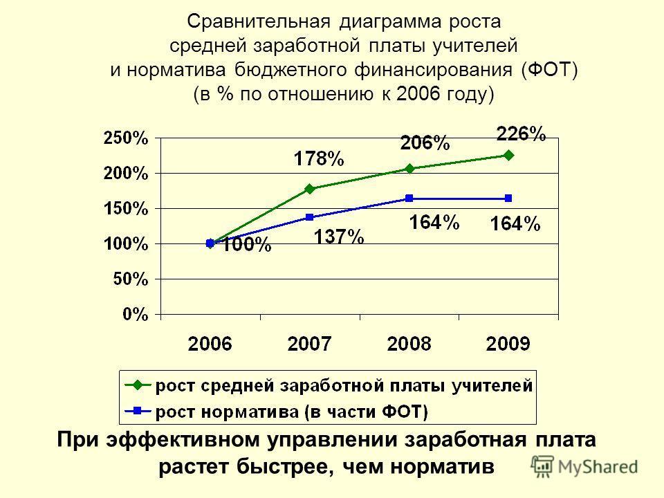 Сравнительная диаграмма роста средней заработной платы учителей и норматива бюджетного финансирования (ФОТ) (в % по отношению к 2006 году) При эффективном управлении заработная плата растет быстрее, чем норматив