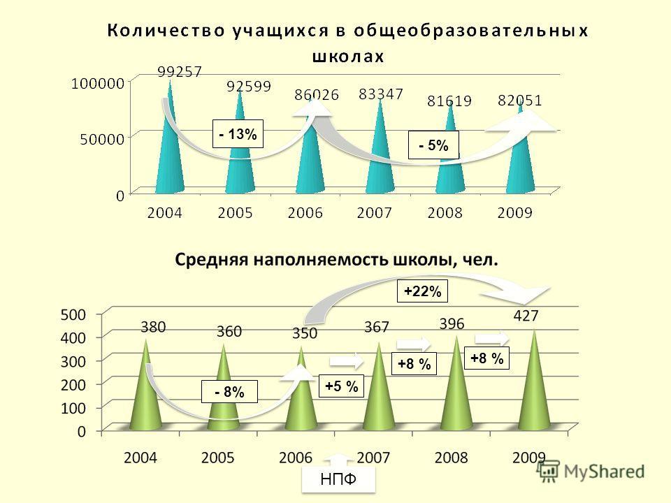 - 8% +22% +5 % +8 % НПФ - 13% - 5%