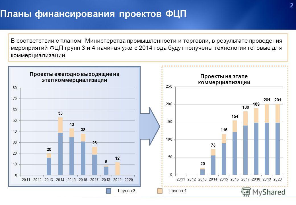 1 Государственные инициативы В соответствии с Приложением N 1 к федеральной целевой программе «Развитие фармацевтической и медицинской промышленности Российской Федерации на период до 2020 года и дальнейшую перспективу» одним из основных целевых инди