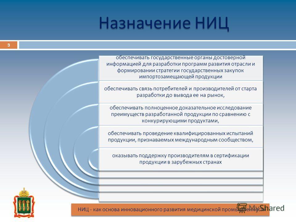 обеспечивать государственные органы достоверной информацией для разработки программ развития отрасли и формировании стратегии государственных закупок импортозамещающей продукции обеспечивать связь потребителей и производителей от старта разработки до
