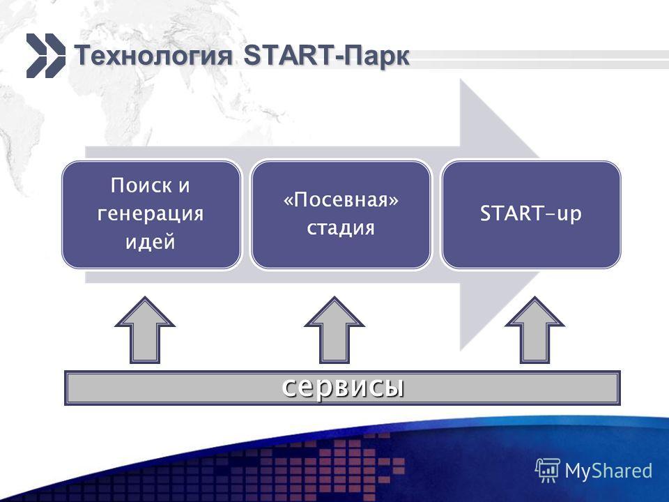 Технология START-Парк сервисы