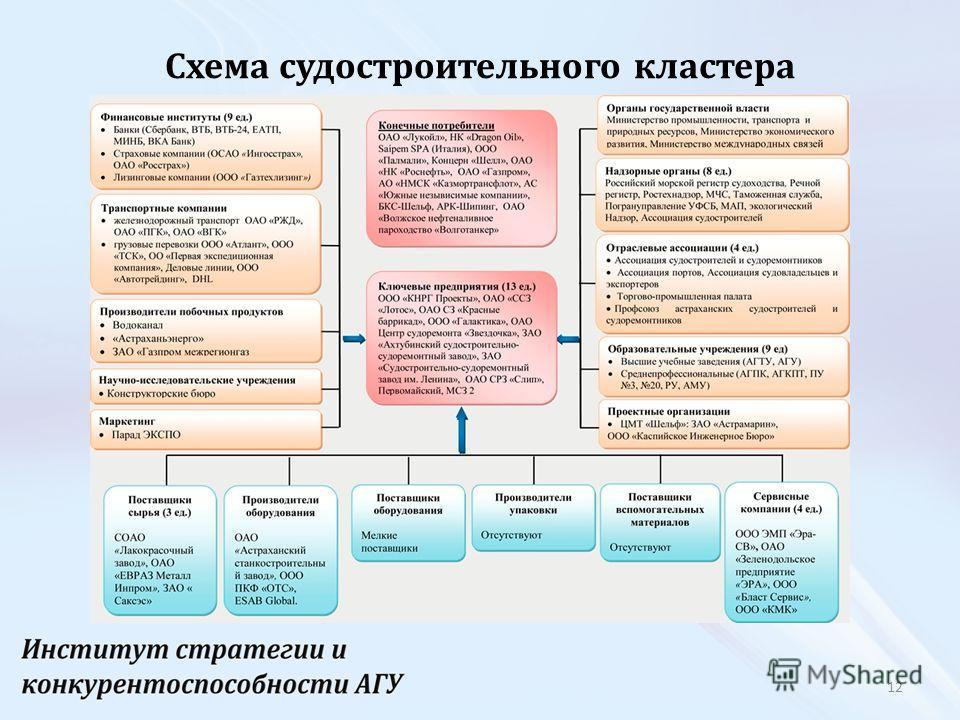 Схема судостроительного кластера 12