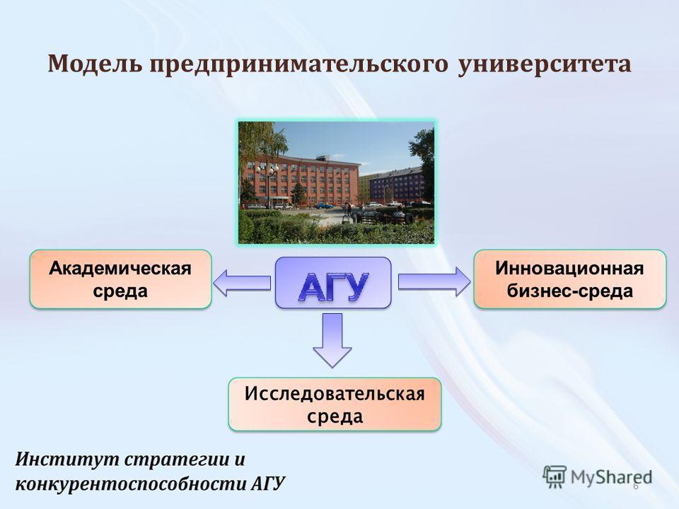 6 Модель предпринимательского университета