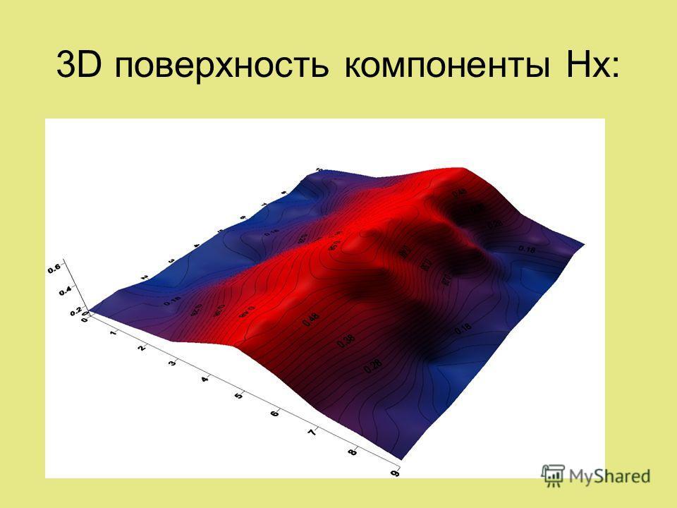 3D поверхность компоненты Hx: