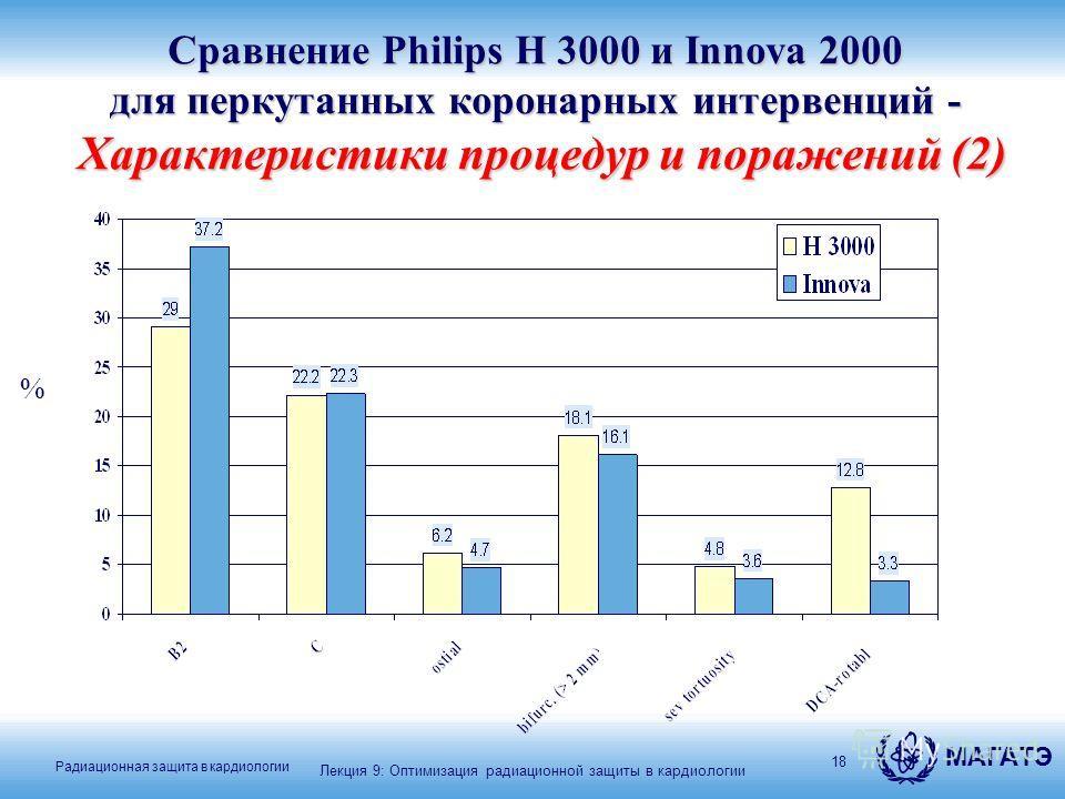 МАГАТЭ Радиационная защита в кардиологии 18 % Лекция 9: Оптимизация радиационной защиты в кардиологии Сравнение Philips H 3000 и Innova 2000 для перкутанных коронарных интервенций - Характеристики процедур и поражений (2)
