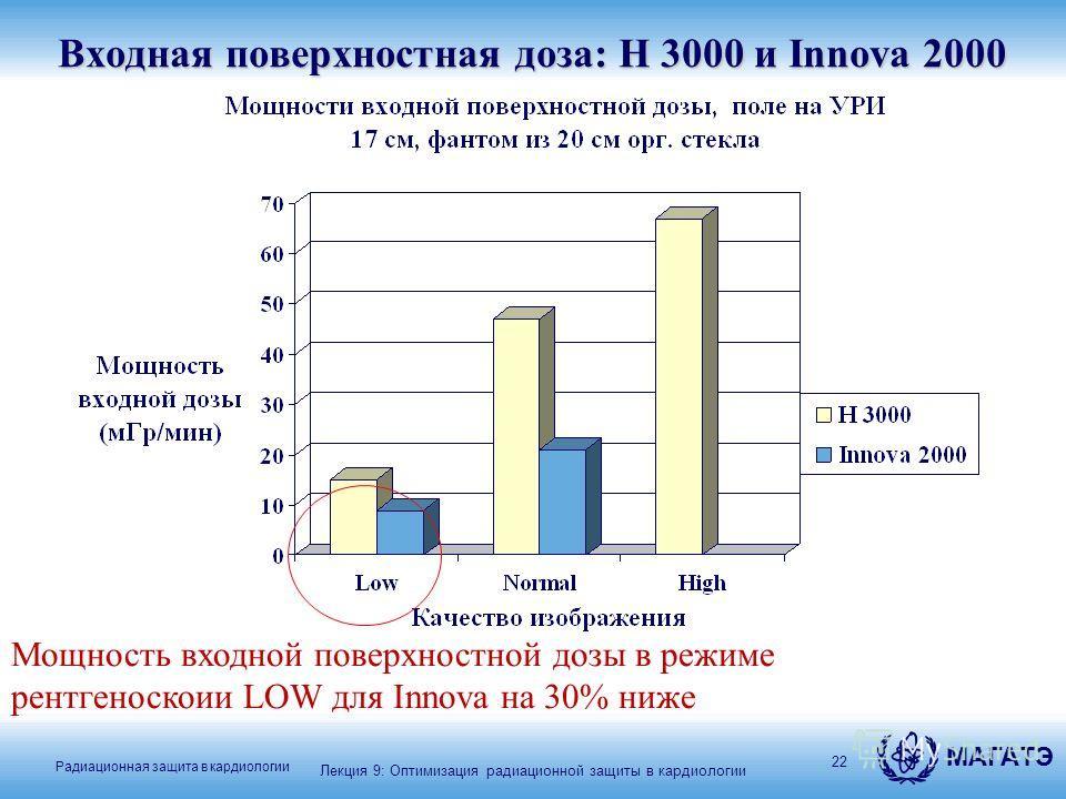 МАГАТЭ Радиационная защита в кардиологии 22 Входная поверхностная доза: H 3000 и Innova 2000 Мощность входной поверхностной дозы в режиме рентгеноскоии LOW для Innova на 30% ниже Лекция 9: Оптимизация радиационной защиты в кардиологии
