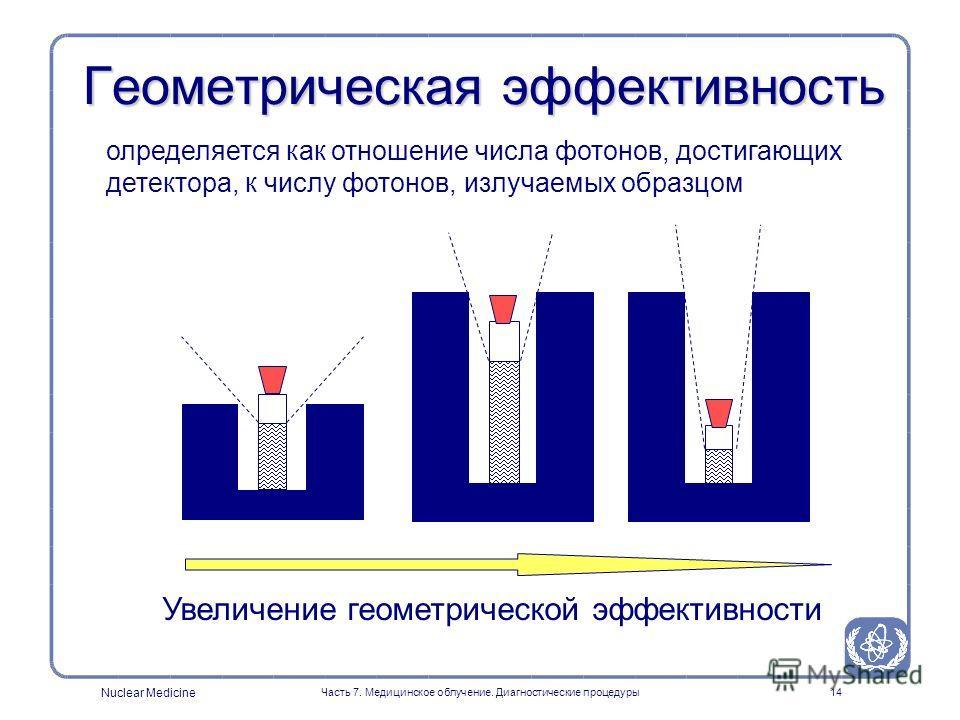 Nuclear Medicine Часть 7. Медицинское облучение. Диагностические процедуры13 ИЗМЕРЕНИЕ АКТИВНОСТИ Установка Показания дозкалибратора Tc-99m1.00 Co-571.19 In-1112.35 Tl-2011.76 Ga-671.12 I-1232.19 I-1311.43 Отношение Измеренная активность / Истинная а