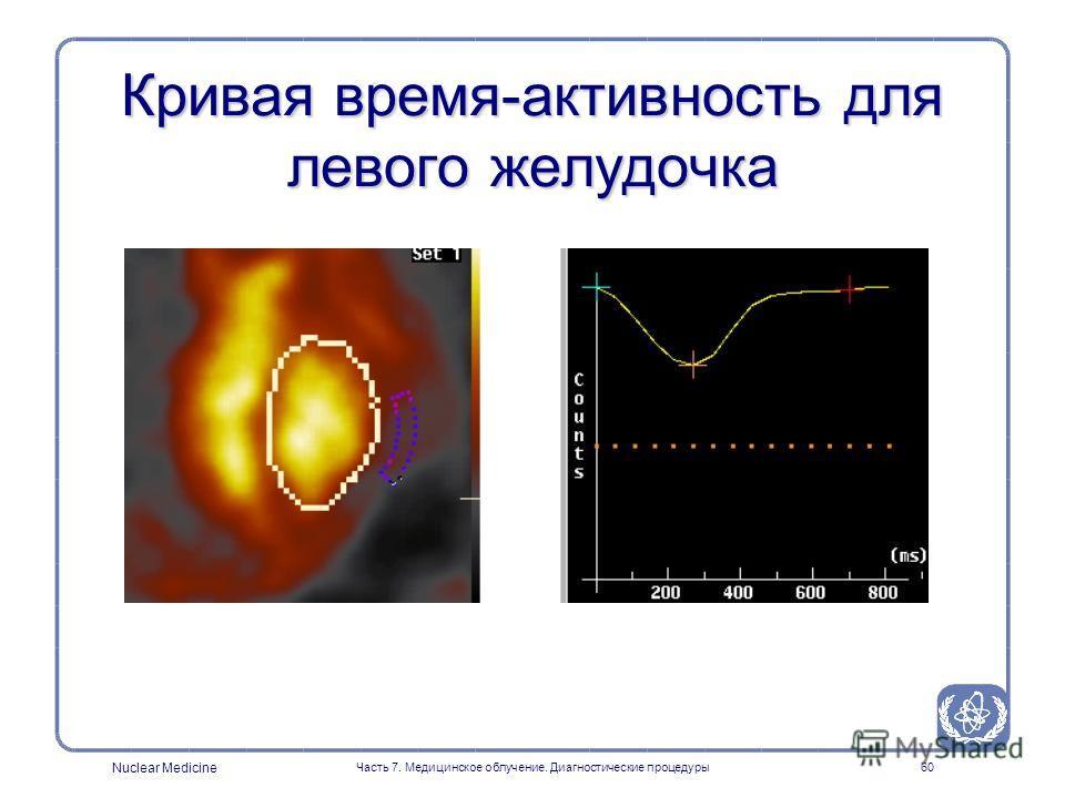 Nuclear Medicine Часть 7. Медицинское облучение. Диагностические процедуры59 ЭКГ-синхронизированная радиоизотопная вентрикулография