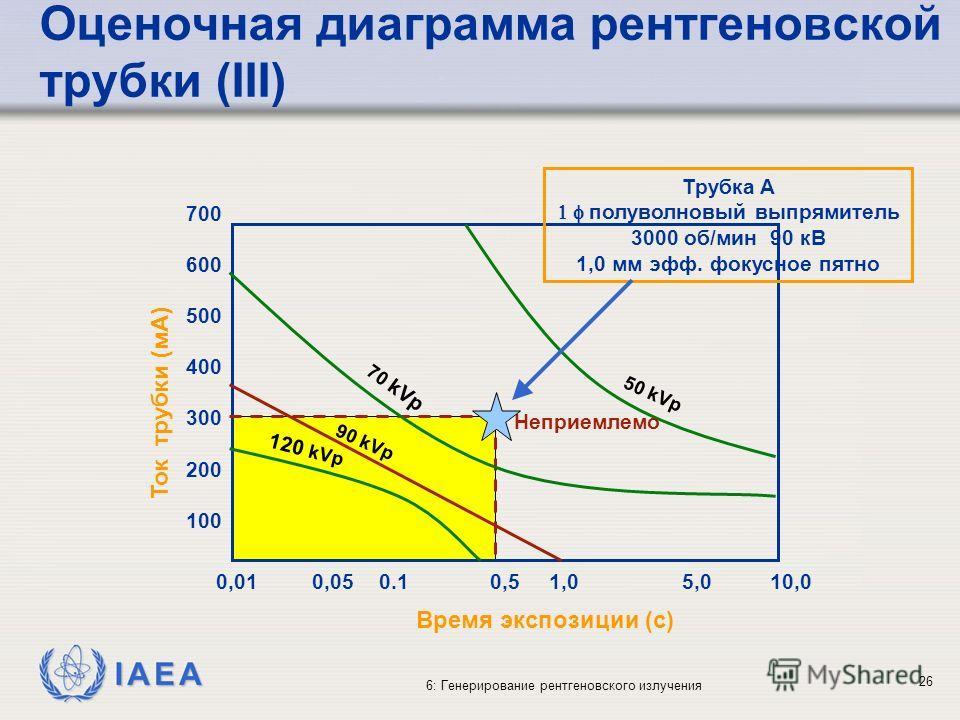 IAEA 6: Генерирование рентгеновского излучения 26 0,010,050.10,50,51,01,05,05,010,0 700 600 500 400 300 200 100 50 kVp 70 kVp 90 kVp 120 kVp Неприемлемо Время экспозиции (с) Ток трубки (мА) Трубка A полуволновый выпрямитель 3000 об/мин 90 кВ 1,0 мм э