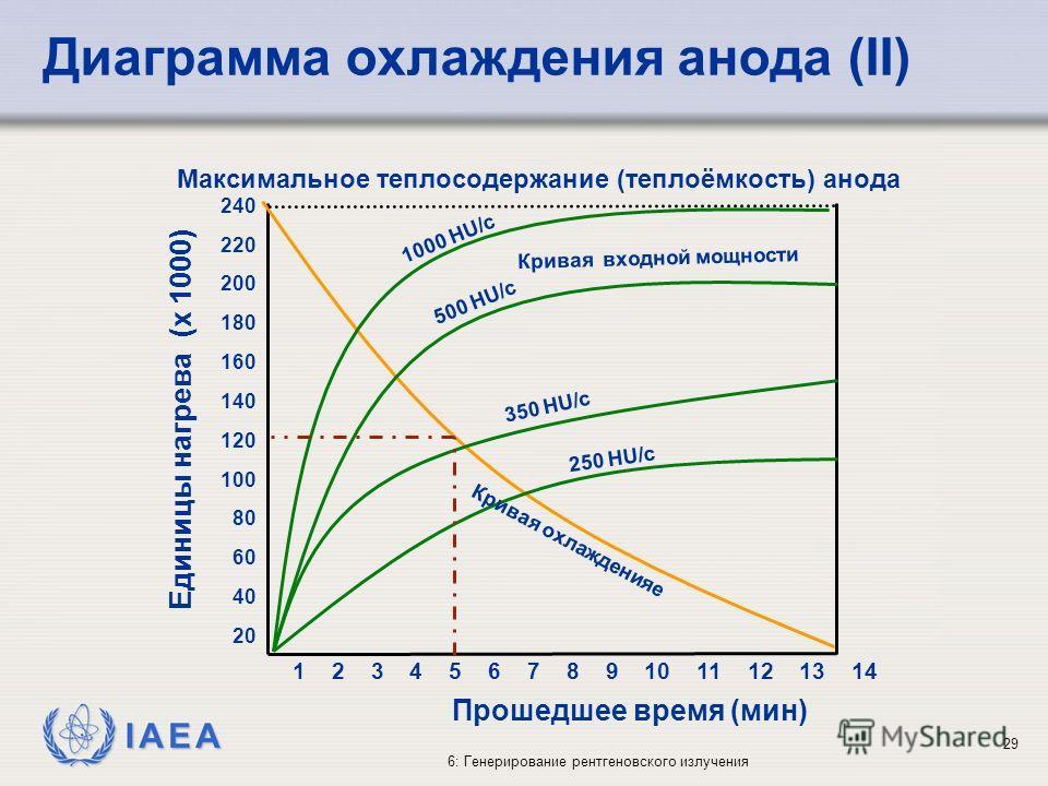 IAEA 6: Генерирование рентгеновского излучения 29 240 220 200 180 160 140 120 100 80 60 40 20 Прошедшее время (мин) Единицы нагрева (x 1000) 1 2 3 4 5 6 7 8 9 10 11 12 13 14 500 HU/с 1000 HU/с 350 HU/с 250 HU/c Кривая входной мощности Кривая охлажден