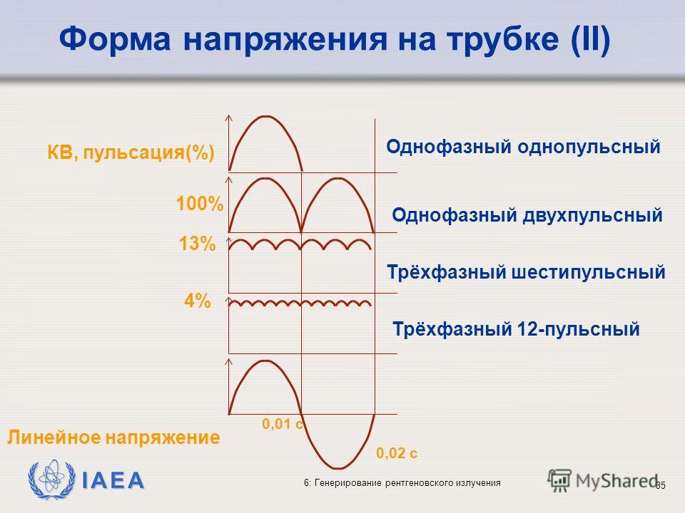 IAEA 6: Генерирование рентгеновского излучения 35 100% 13% 4% Линейное напряжение Однофазный однопульсный Однофазный двухпульсный Трёхфазный шестипульсный Трёхфазный 12-пульсный 0,02 с 0,01 с КВ, пульсация(%) Форма напряжения на трубке (II)