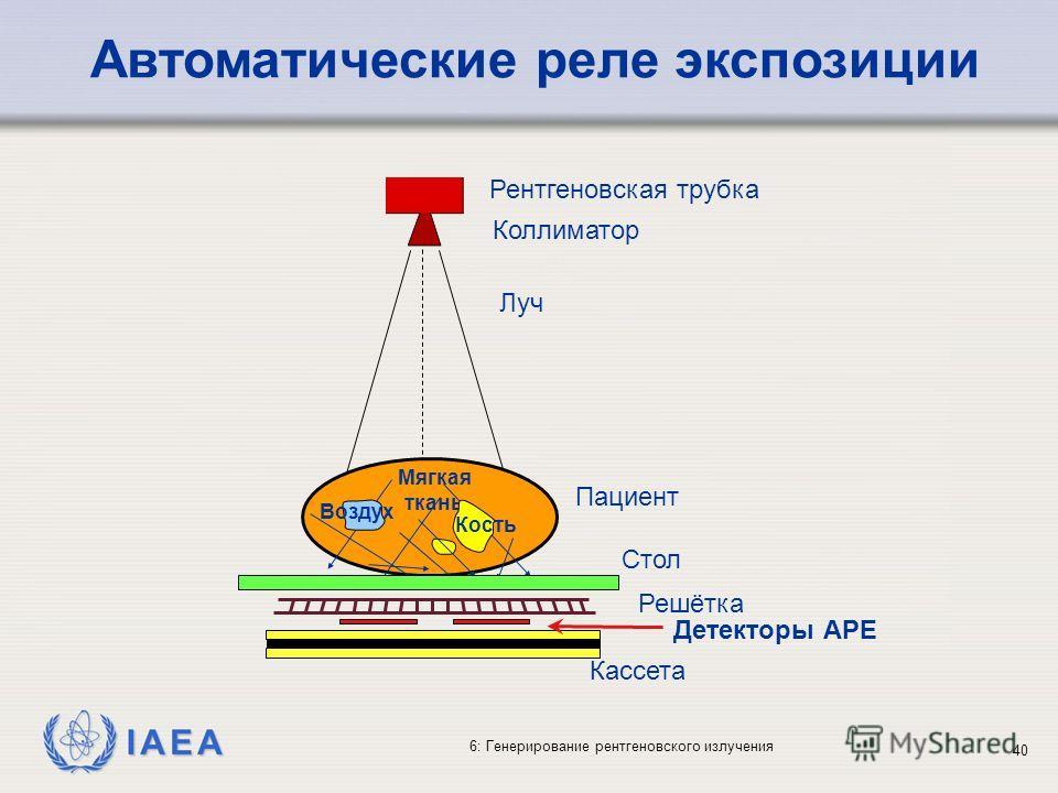 IAEA 6: Генерирование рентгеновского излучения 40 Автоматические реле экспозиции Рентгеновская трубка Коллиматор Луч Мягкая ткань Кость Воздух Пациент Стол Решётка Кассета Детекторы АРЕ