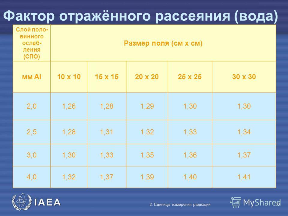 IAEA Фактор отражённого рассеяния (вода) 2: Единицы измерения радиации33 Слой поло- винного ослаб- ления (СПО) Размер поля (cм x cм) мм Al10 x 1015 x 1520 x 2025 x 2530 x 30 2,02,01,261,281,291,30 2,52,51,281,311,321,331,34 3,03,01,301,331,351,361,37