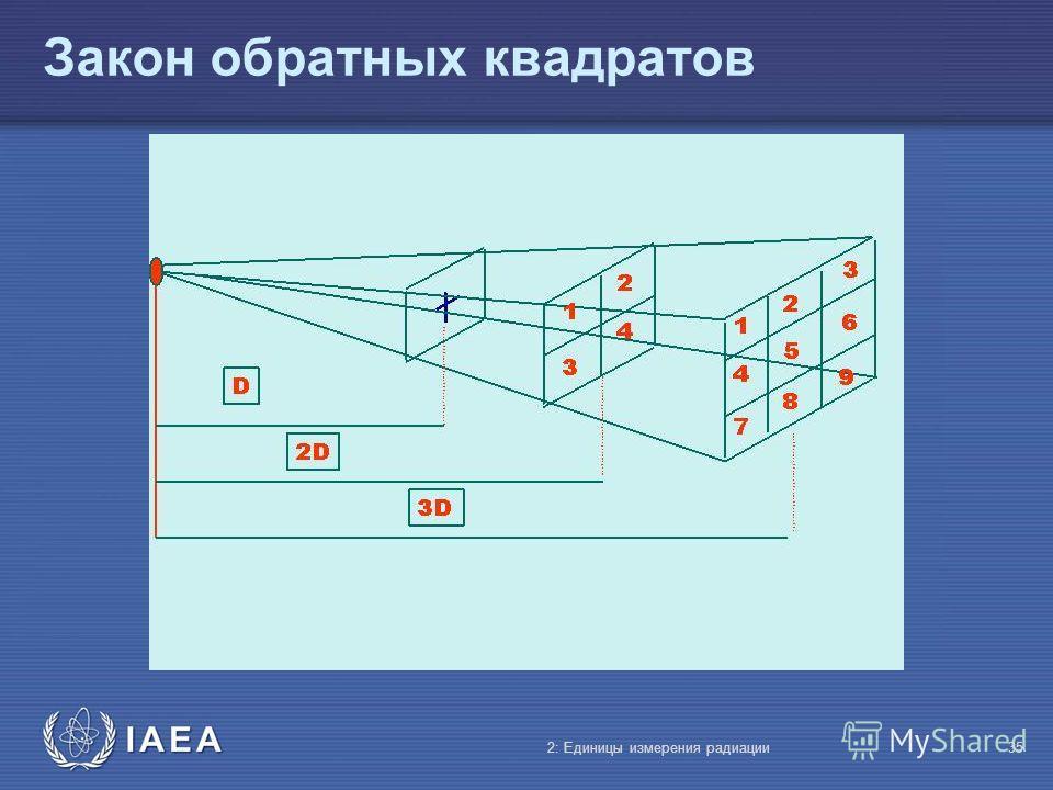 IAEA Закон обратных квадратов 2: Единицы измерения радиации35