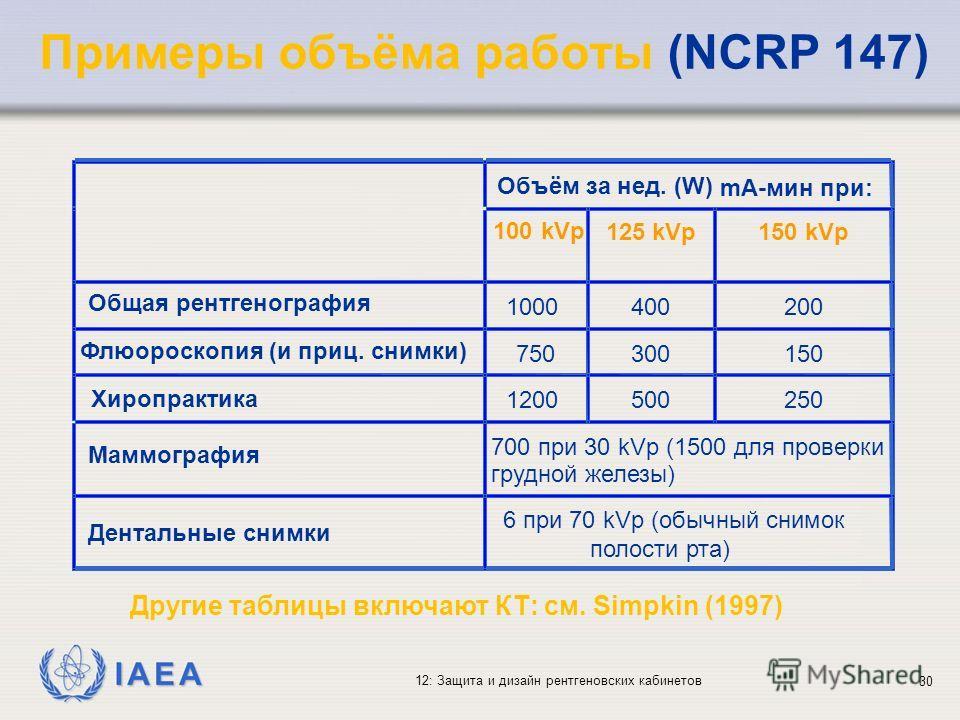 IAEA 12: Защита и дизайн рентгеновских кабинетов 30 Примеры объёма работы (NCRP 147)