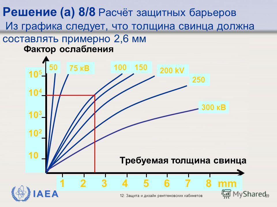 IAEA 12: Защита и дизайн рентгеновских кабинетов 59 Решение (a) 8/8 Расчёт защитных барьеров Из графика следует, что толщина свинца должна составлять примерно 2,6 мм 1 2 3 4 5 6 7 8 mm 10 5 10 4 10 3 10 2 10 Требуемая толщина свинца Фактор ослабления