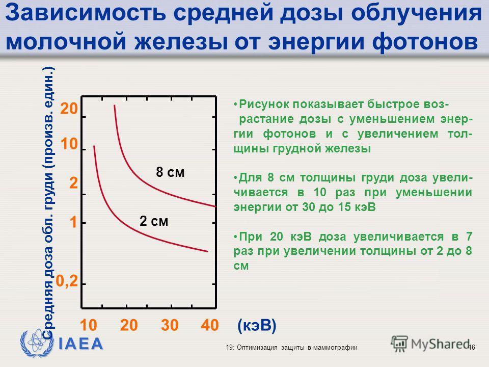 IAEA 19: Оптимизация защиты в маммографии16 Зависимость средней дозы облучения молочной железы от энергии фотонов 10 20 30 40 (кэВ) 20 10 2 1 0,2 8 cм Средняя доза обл. груди (произв. един.) Рисунок показывает быстрое воз- растание дозы с уменьшением