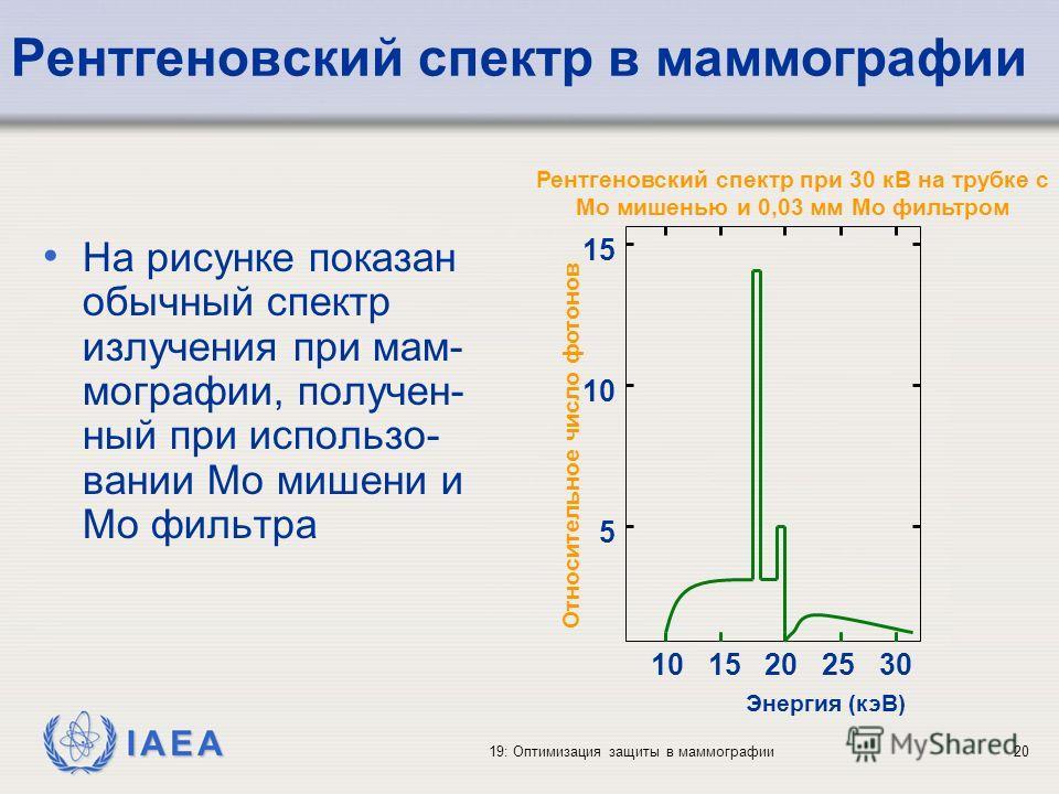 IAEA 19: Оптимизация защиты в маммографии20 Рентгеновский спектр в маммографии На рисунке показан обычный спектр излучения при мам- мографии, получен- ный при использо- вании Мо мишени и Мо фильтра 10 15 20 25 30 15 10 5 Энергия (кэВ) Относительное ч