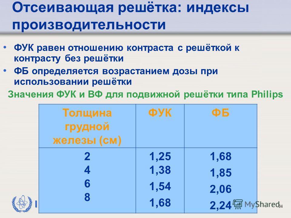 IAEA 19: Оптимизация защиты в маммографии34 Отсеивающая решётка: индексы производительности ФУК равен отношению контраста с решёткой к контрасту без решётки ФБ определяется возрастанием дозы при использовании решётки Значения ФУК и ВФ для подвижной р