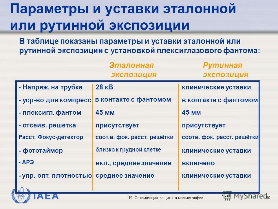 IAEA 19: Оптимизация защиты в маммографии50 - Напряж. на трубке - уср-во для компресс. - плексигл. фантом - отсеив. решётка Расст. Фокус-детектор - фототаймер - АРЭ - упр. опт. плотностью Эталонная экспозиция 28 кВ в контакте с фантомом 45 мм присутс