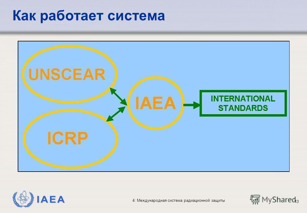 IAEA 4: Международная система радиационной защиты 13 Как работает система