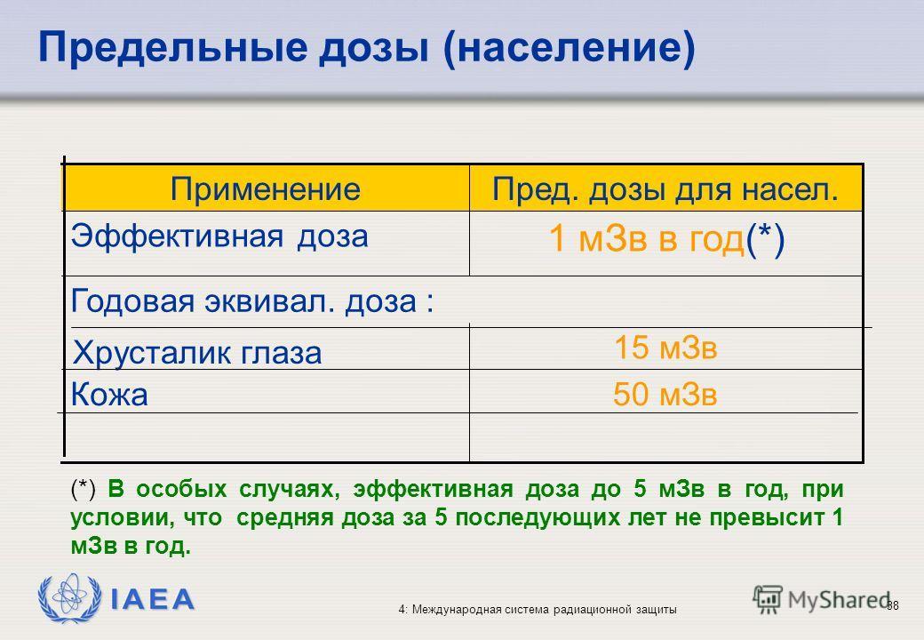IAEA 4: Международная система радиационной защиты 38 Предельные дозы (население) 50 мЗвКожа 15 мЗв Хрусталик глаза Годовая эквивал. доза : 1 мЗв в год(*) Эффективная доза Пред. дозы для насел.Применение (*) В особых случаях, эффективная доза до 5 мЗв