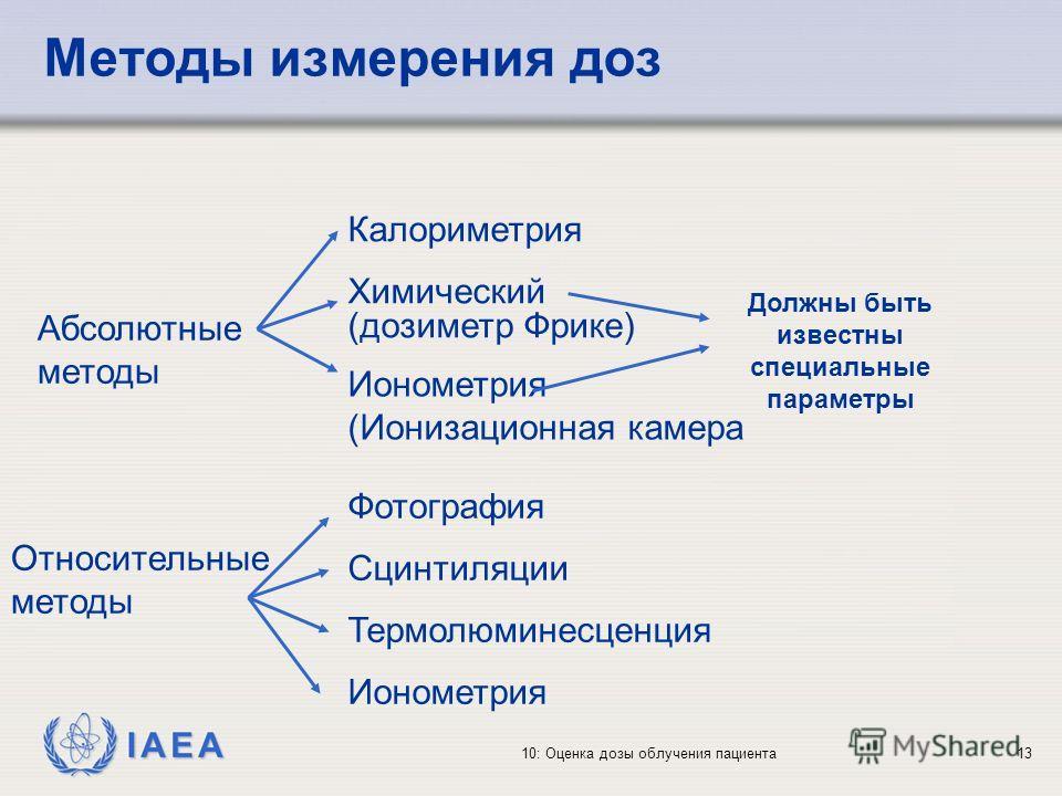IAEA 10: Оценка дозы облучения пациента13 Методы измерения доз Абсолютные методы Относительные методы Калориметрия Химический (дозиметр Фрике) Ионометрия (Ионизационная камера Фотография Сцинтиляции Термолюминесценция Ионометрия Должны быть известны