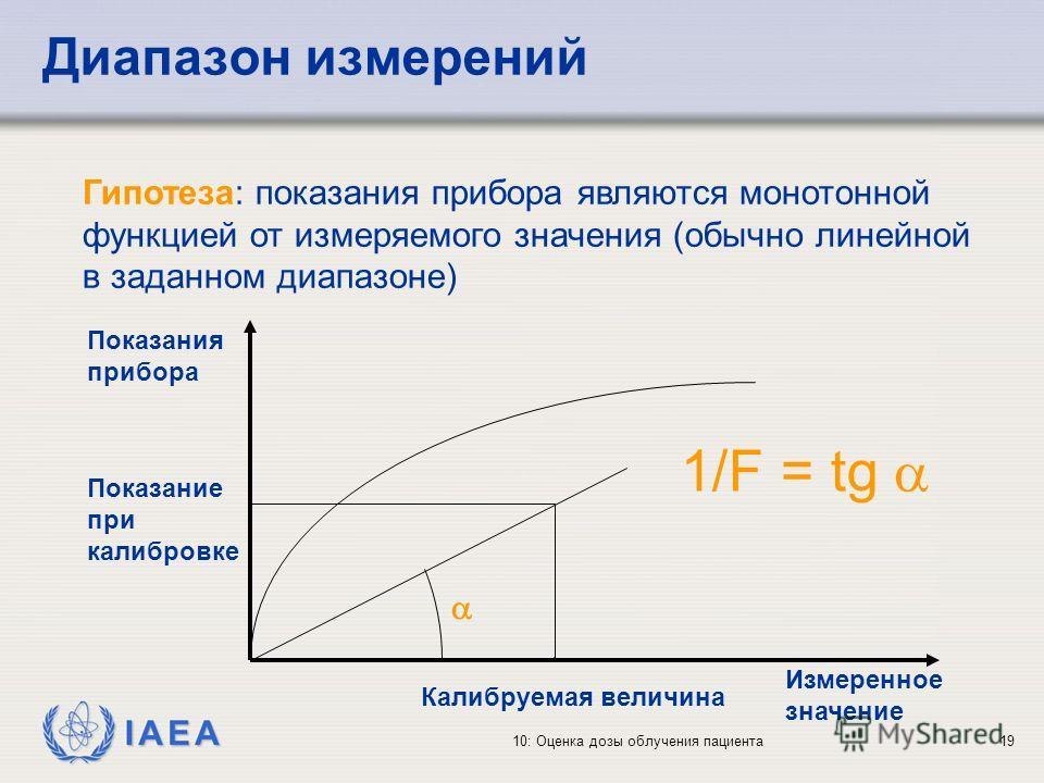 IAEA 10: Оценка дозы облучения пациента19 Диапазон измерений Гипотеза: показания прибора являются монотонной функцией от измеряемого значения (обычно линейной в заданном диапазоне) 1/F = tg Показания прибора Измеренное значение Показание при калибров