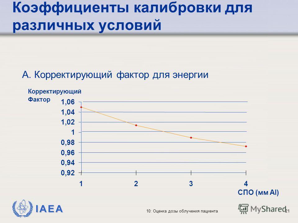 IAEA 10: Оценка дозы облучения пациента21 Коэффициенты калибровки для различных условий 0,92 0,94 0,96 0,98 1 1,02 1,04 1,06 1234 СПО (мм Al) Корректирующий Фактор A. Корректирующий фактор для энергии