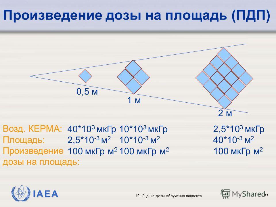 IAEA 10: Оценка дозы облучения пациента33 Произведение дозы на площадь (ПДП) 0,5 м 1 м 2 м Возд. КЕРМА: Площадь: Произведение дозы на площадь: 40*10 3 мкГр 2,5*10 -3 м 2 100 мкГр м 2 10*10 3 мкГр 10*10 -3 м 2 100 мкГр м 2 2,5*10 3 мкГр 40*10 -3 м 2 1