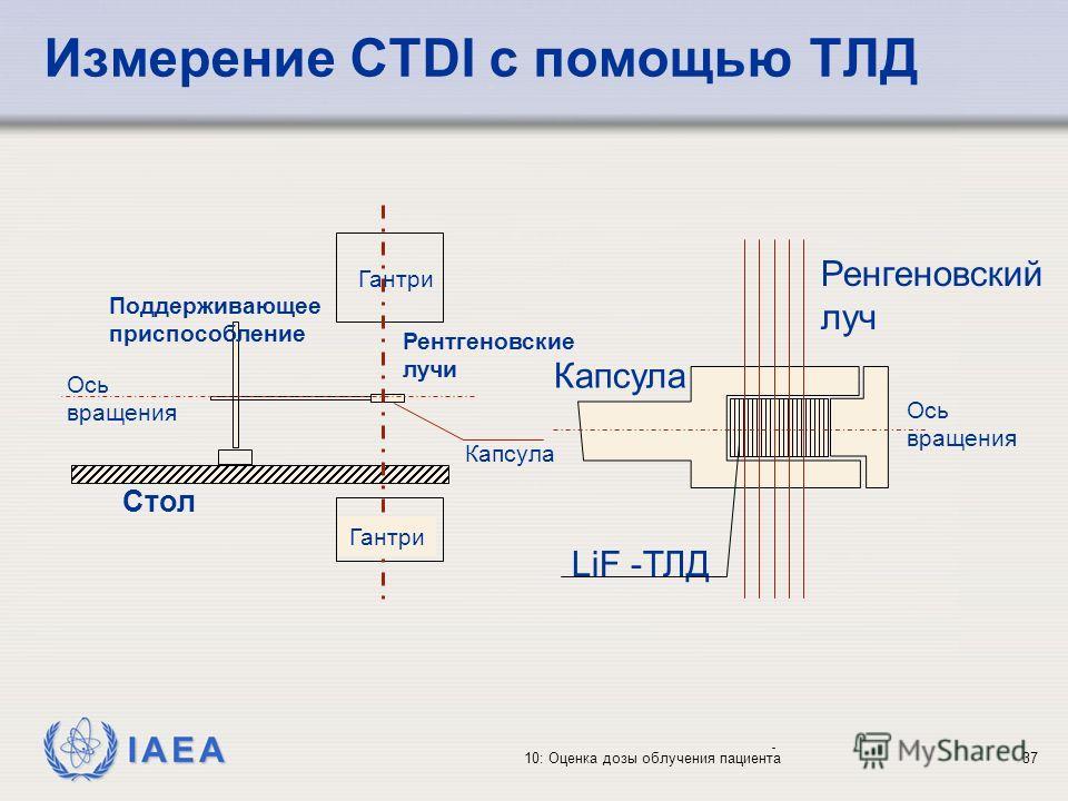 IAEA 10: Оценка дозы облучения пациента37 Измерение CTDI с помощью ТЛД Ось вращения Поддерживающее приспособление Рентгеновские лучи Капсула Стол Гантри Капсула Ренгеновский луч Ось вращения LiF -ТЛД