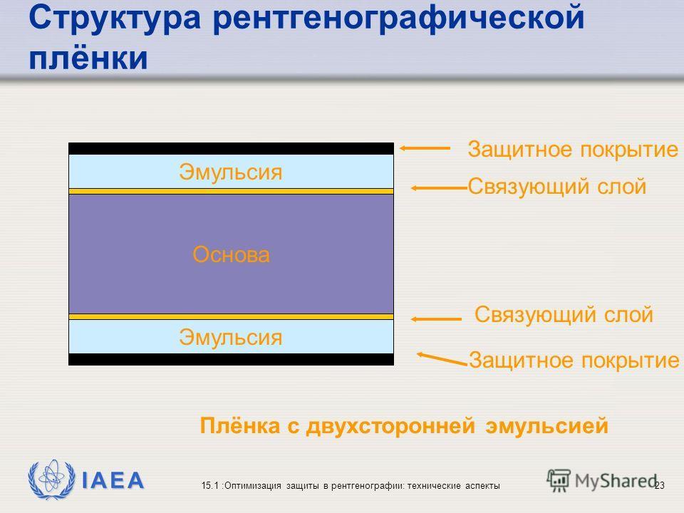 IAEA 15.1 :Оптимизация защиты в рентгенографии: технические аспекты23 Структура рентгенографической плёнки Эмульсия Основа Защитное покрытие Эмульсия Связующий слой Плёнка с двухсторонней эмульсией Связующий слой Защитное покрытие