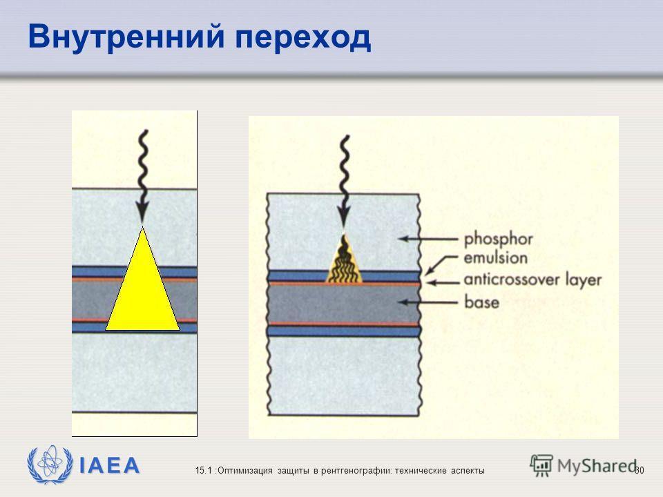 IAEA 15.1 :Оптимизация защиты в рентгенографии: технические аспекты30 Внутренний переход