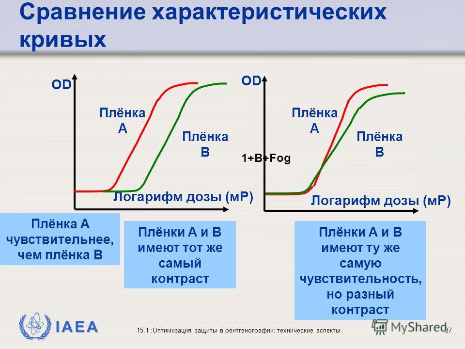 IAEA 15.1 :Оптимизация защиты в рентгенографии: технические аспекты37 Сравнение характеристических кривых Логарифм дозы (мР) Плёнка A Плёнка B Плёнки A и B имеют тот же самый контраст Плёнка A чувствительнее, чем плёнка B OD Плёнки A и B имеют ту же