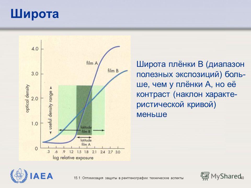 IAEA 15.1 :Оптимизация защиты в рентгенографии: технические аспекты40 Широта Широта плёнки B (диапазон полезных экспозиций) боль- ше, чем у плёнки А, но её контраст (наклон характе- ристической кривой) меньше