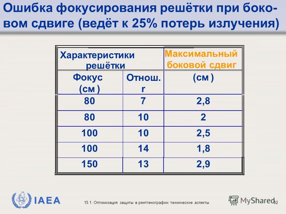 IAEA 15.1 :Оптимизация защиты в рентгенографии: технические аспекты52 Ошибка фокусирования решётки при боко- вом сдвиге (ведёт к 25% потерь излучения) решётки Максимальный боковой сдвиг Фокус (cмcм) Отнош. r (cмcм) 8072,8,8 80102 100102,5,5 100141,8,