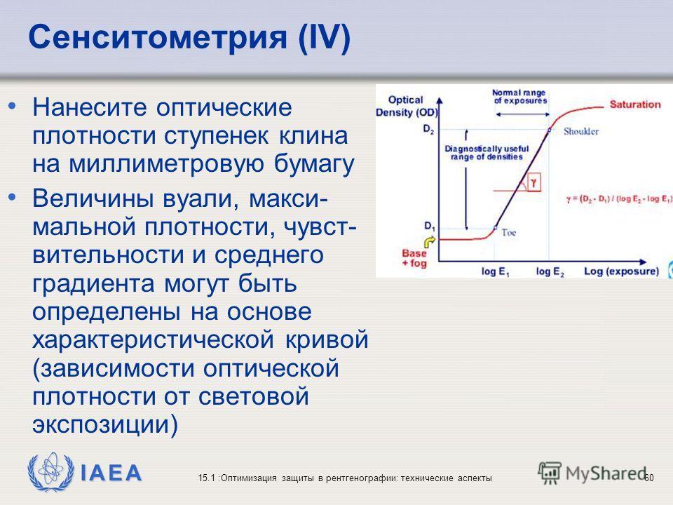 IAEA 15.1 :Оптимизация защиты в рентгенографии: технические аспекты60 Сенситометрия (IV) Нанесите оптические плотности ступенек клина на миллиметровую бумагу Величины вуали, макси- мальной плотности, чувст- вительности и среднего градиента могут быть