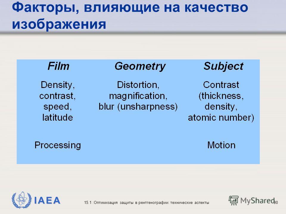 IAEA 15.1 :Оптимизация защиты в рентгенографии: технические аспекты90 Факторы, влияющие на качество изображения