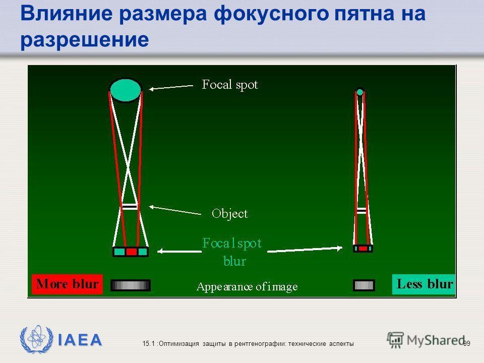 IAEA 15.1 :Оптимизация защиты в рентгенографии: технические аспекты99 Влияние размера фокусного пятна на разрешение