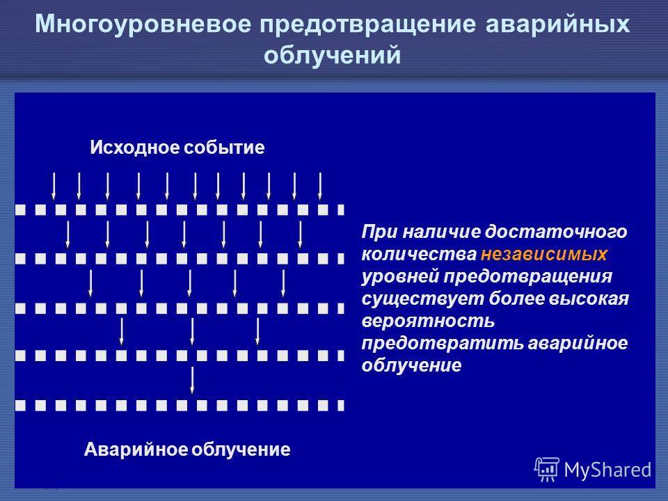 IAEA Предотвращение ошибок в лучевой терапии21 При наличие достаточного количества независимых уровней предотвращения существует более высокая вероятность предотвратить аварийное облучение Многоуровневое предотвращение аварийных облучений Исходное со