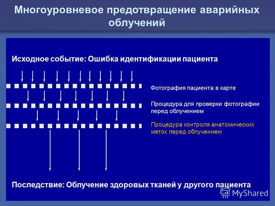IAEA Предотвращение ошибок в лучевой терапии26 Многоуровневое предотвращение аварийных облучений Исходное событие: Ошибка идентификации пациента Последствие: Облучение здоровых тканей у другого пациента Фотография пациента в карте Процедура для прове