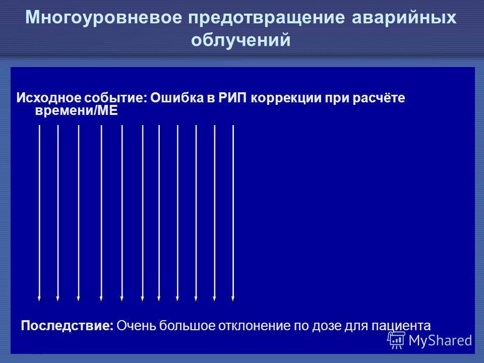IAEA Предотвращение ошибок в лучевой терапии35 Исходное событие: Ошибка в РИП коррекции при расчёте времени/МЕ Последствие: Очень большое отклонение по дозе для пациента Многоуровневое предотвращение аварийных облучений
