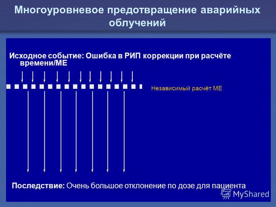 IAEA Предотвращение ошибок в лучевой терапии36 Многоуровневое предотвращение аварийных облучений Исходное событие: Ошибка в РИП коррекции при расчёте времени/МЕ Последствие: Очень большое отклонение по дозе для пациента Независимый расчёт МЕ