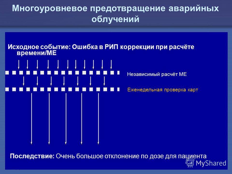 IAEA Предотвращение ошибок в лучевой терапии37 Многоуровневое предотвращение аварийных облучений Исходное событие: Ошибка в РИП коррекции при расчёте времени/МЕ Последствие: Очень большое отклонение по дозе для пациента Независимый расчёт МЕ Еженедел