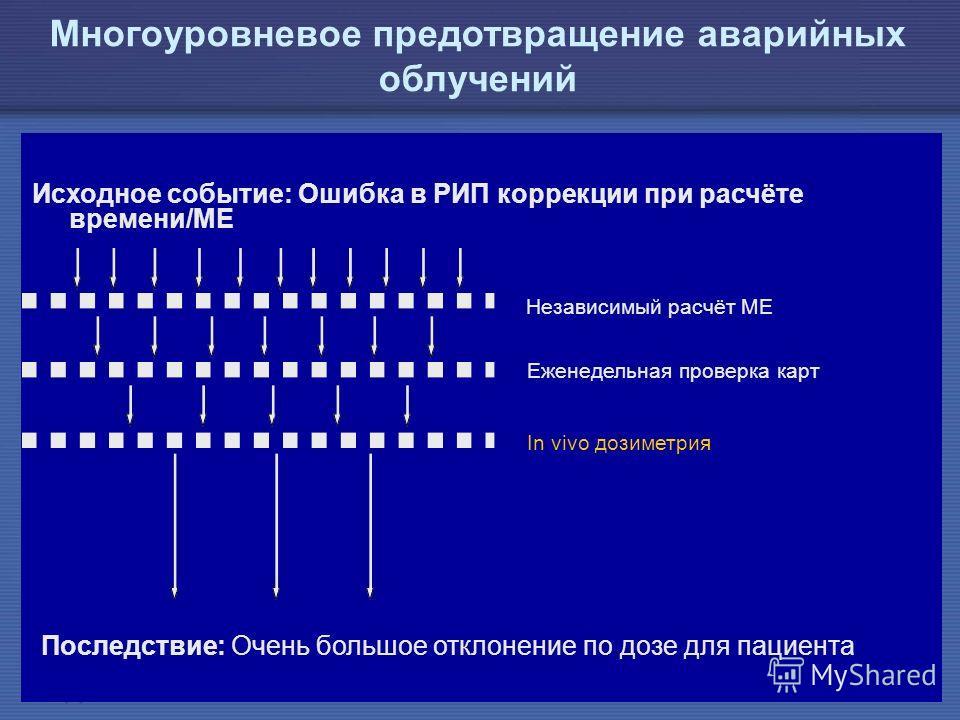 IAEA Предотвращение ошибок в лучевой терапии38 Многоуровневое предотвращение аварийных облучений Исходное событие: Ошибка в РИП коррекции при расчёте времени/МЕ Последствие: Очень большое отклонение по дозе для пациента Независимый расчёт МЕ Еженедел