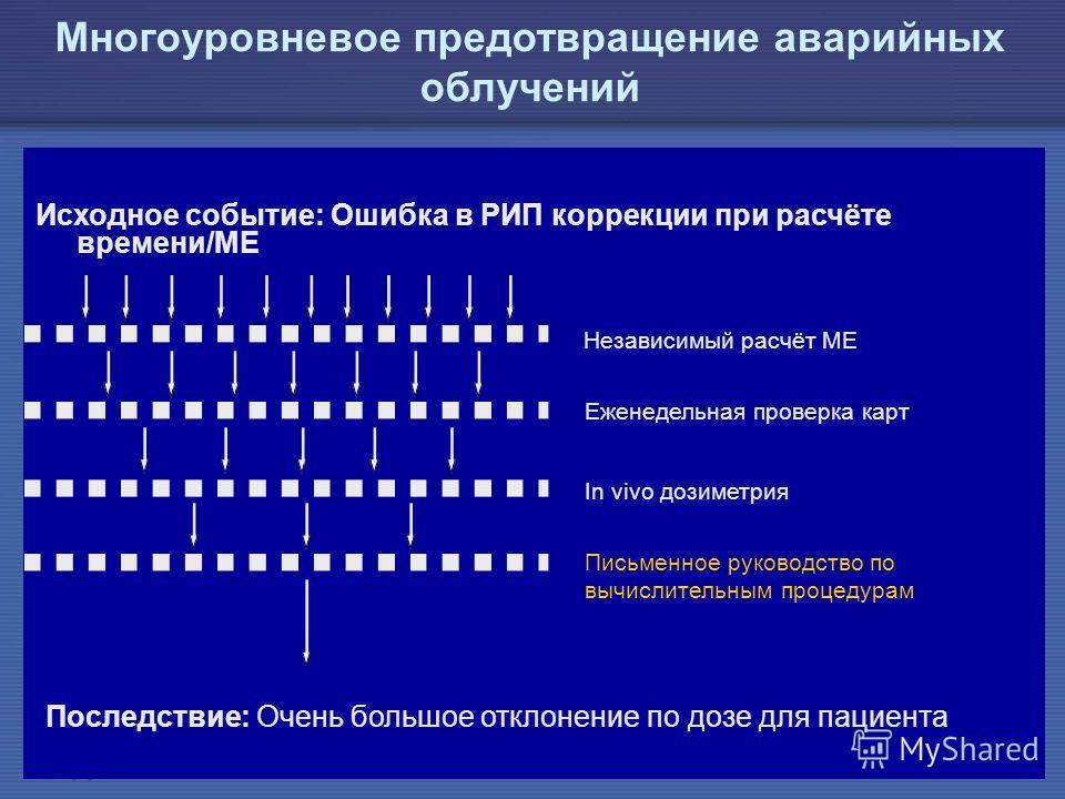 IAEA Предотвращение ошибок в лучевой терапии39 Многоуровневое предотвращение аварийных облучений Исходное событие: Ошибка в РИП коррекции при расчёте времени/МЕ Последствие: Очень большое отклонение по дозе для пациента Независимый расчёт МЕ Еженедел