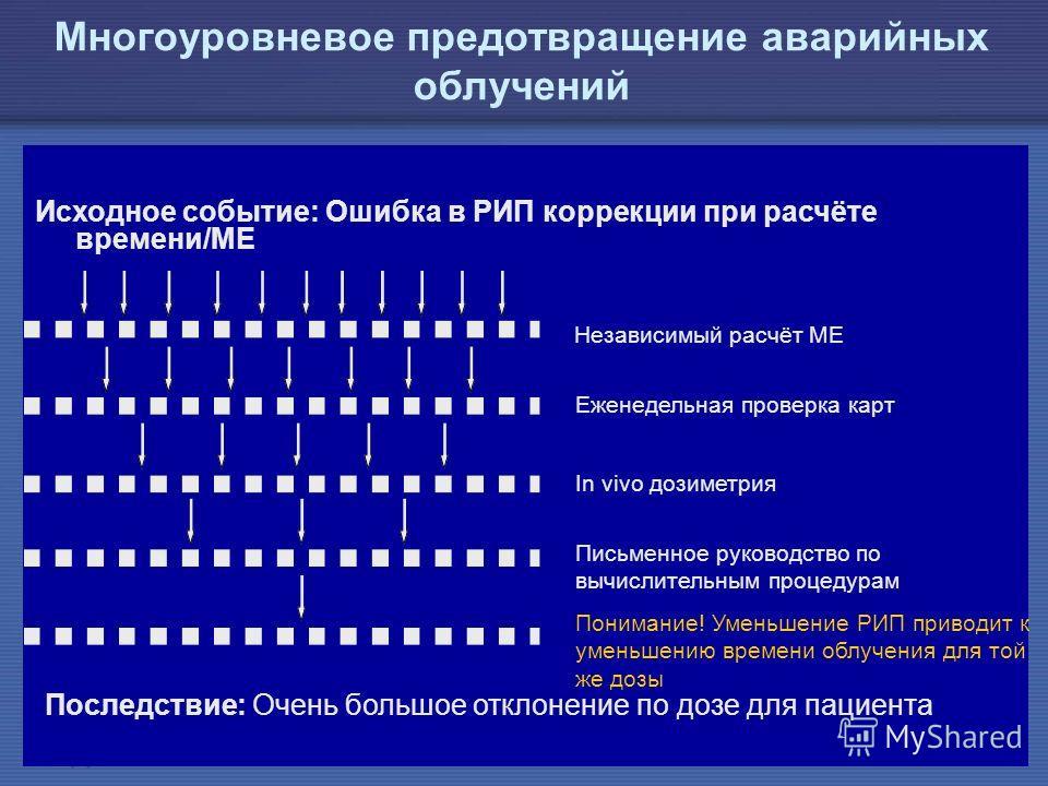 IAEA Предотвращение ошибок в лучевой терапии40 Независимый расчёт МЕ Еженедельная проверка карт In vivo дозиметрия Письменное руководство по вычислительным процедурам Понимание! Уменьшение РИП приводит к уменьшению времени облучения для той же дозы М